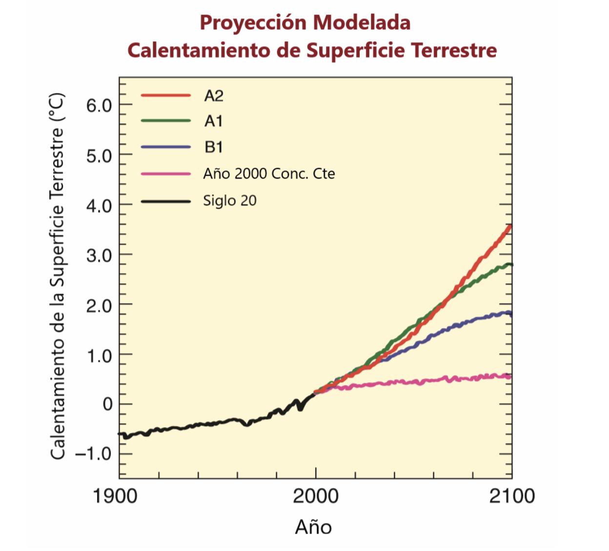 Aquaknowledge - proyeccion calentamiento global